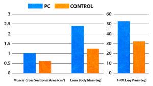 phosphatidic acidsupplement results